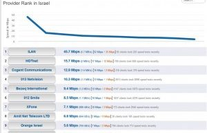Israel's NREN Operated by IUCC is Israel's Fastest Network_News & Updates-33